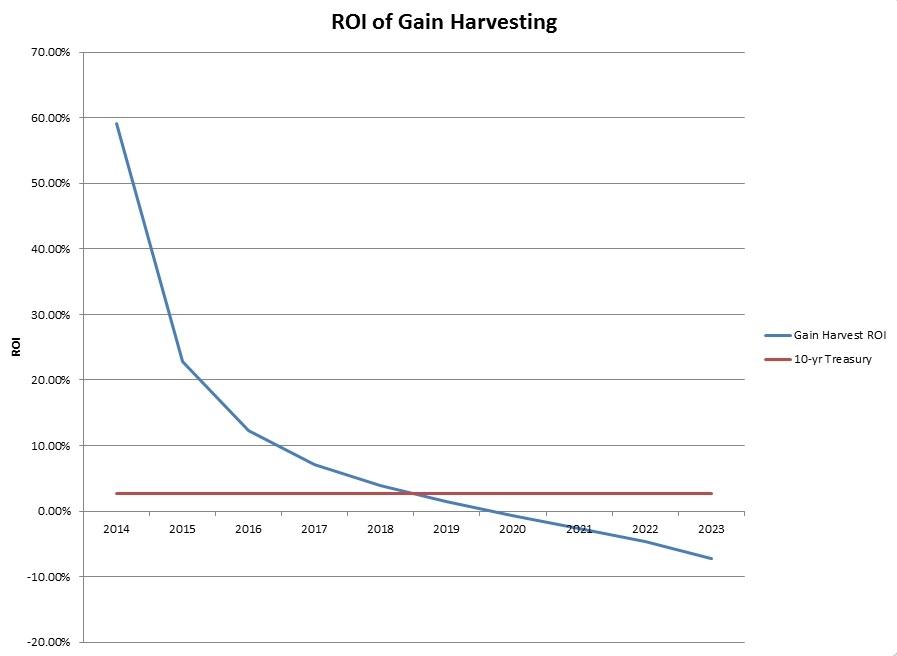 capital-gains-harvest-calculator-chart