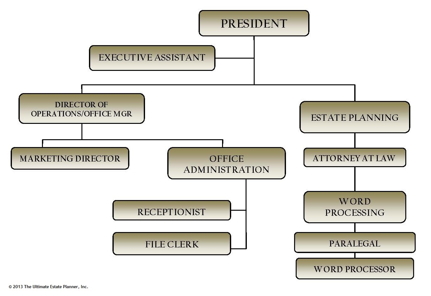 simple-sample-estate-planning-law-firm-organizational-chart