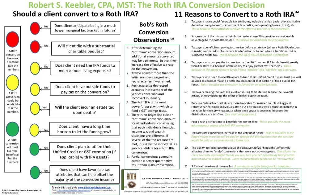 RothIRAConversionDecisionChart