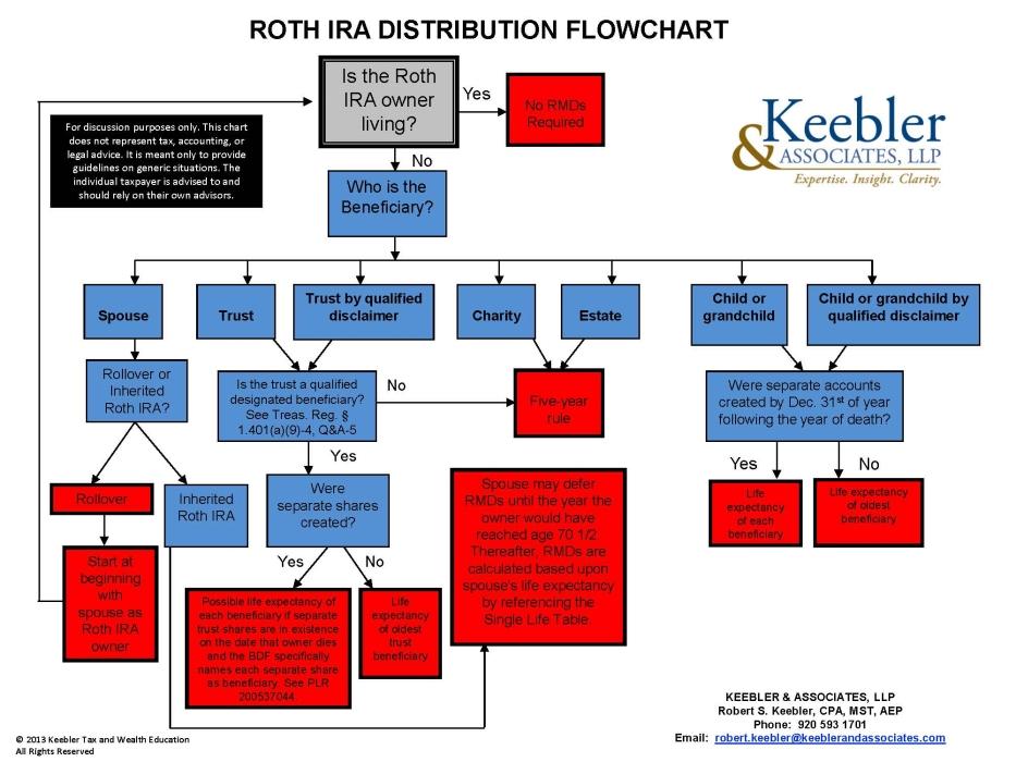 Roth IRA Distribution Flowchart RothIRADistributionFlowchart