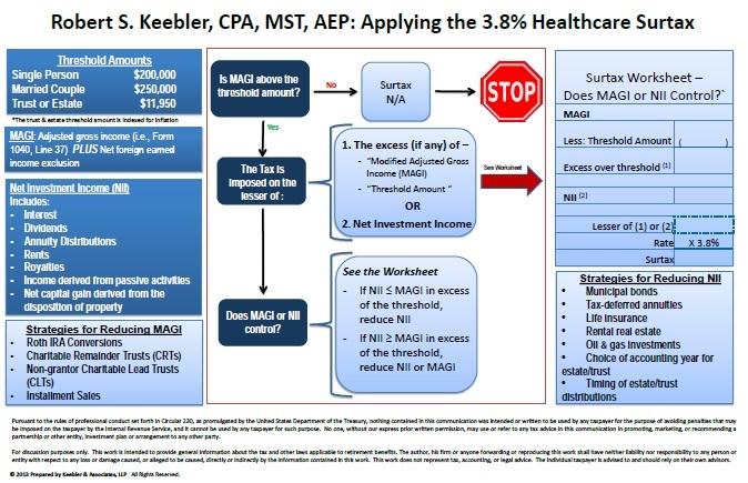 applying-3.8-percent-healthcare-surtax-chart