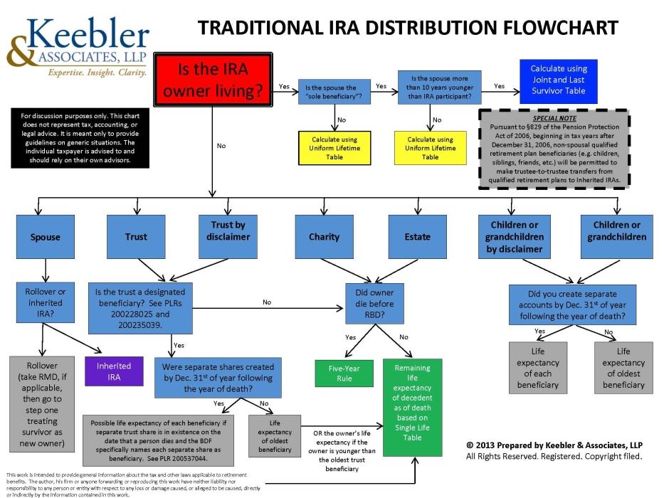 Traditional Ira Distribution Flowchart Robert Keebler