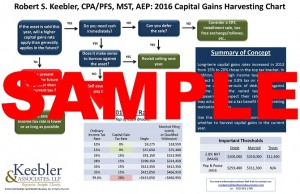 Capital Gains Harvesting Chart_Page_1