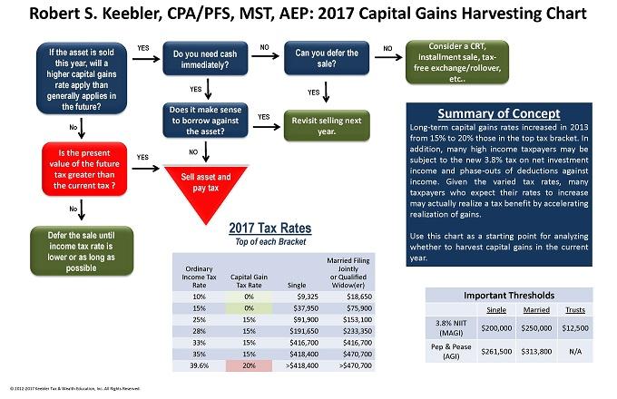 capital-gains-harvesting