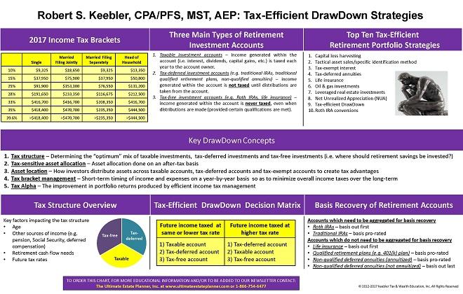 drawdown-strategies