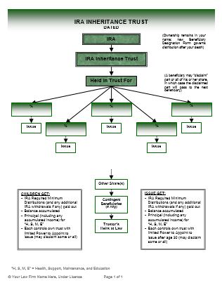 ira beneficary trust: full color flow charts - ultimate estate planner