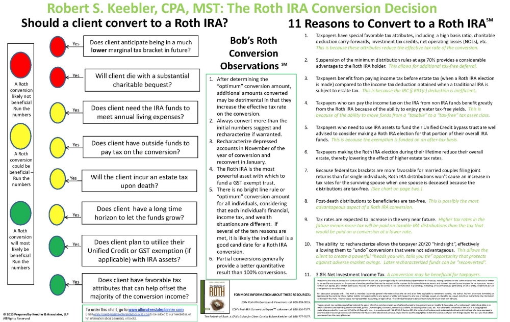 roth ira conversion decision