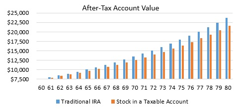 after-tax-account-value