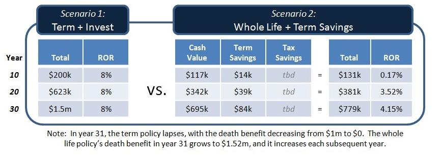 part-2-cash-value-term-savings