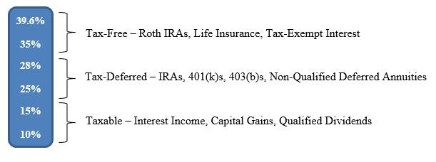 tax-free-tax-deferred-taxable-chart