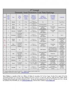 DAPT Rankings 2011 chart in PDF