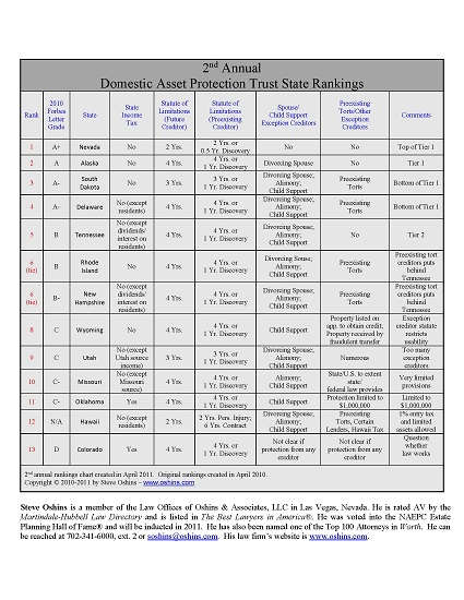 DAPT Rankings 2011 chart in PDF
