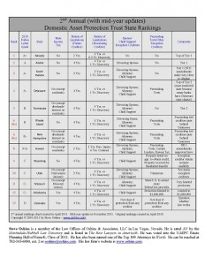 DAPT Rankings 2011 midyear chart in PDF