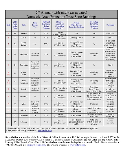 DAPT Rankings 2011 midyear chart in PDF