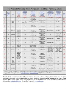 DAPT Rankings 2012 chart in PDF