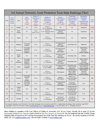 DAPT Rankings 2012 chart in PDF