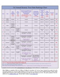Dynasty Trust Rankings 2014 chart in PDF