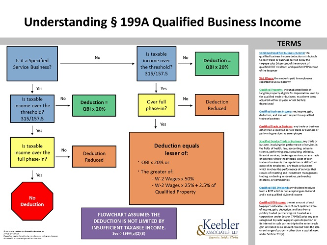Tax Cuts >> Section 199A Chart - Ultimate Estate Planner